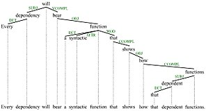 Grammatical relation - Grammatical relations: Labeled DG tree