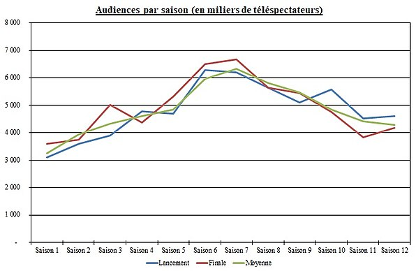 Graphique audiences ADP.jpg