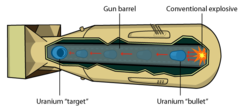 Gun-type Nuclear weapon