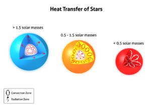Stellar structure - The different transport mechanisms of low-mass, intermediate-mass, and high-mass stars.