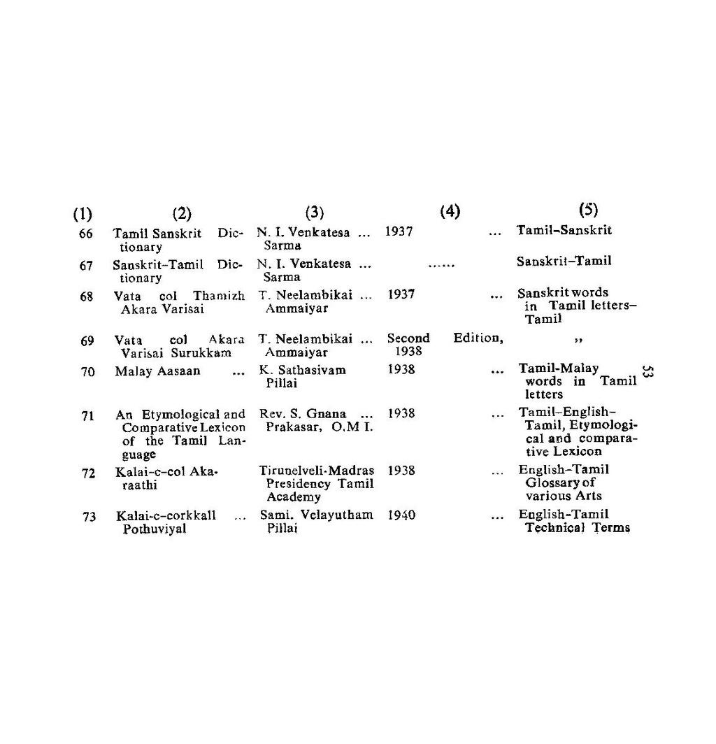 பக்கம்:History Of Tamil Lexicography pdf/55