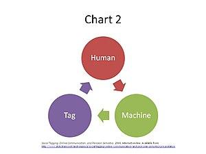 Semiotics of social networking - Human, Machine, Tag