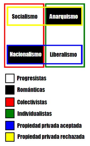Espectro Político 372px-Ideolog%C3%ADas_pol%C3%ADticas
