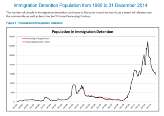 Operation Sovereign Borders - Immigration Detention Population to December 2014