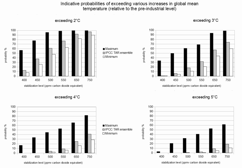 Indicative probabilities of exceeding various increases in global mean temperature (relative to the pre-industrial level) for stabilization levels of 400, 450, 500, 550, 650 and 750 ppmv carbon dioxide equivalent