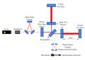 Initial and Enhanced LIGO schematics.png