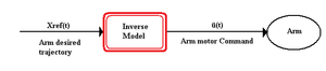 Internal model (motor control) - Figure 2. Inverse model of a reaching task. The arm's desired trajectory, Xref(t), is input into the model, which generates the necessary motor commands, ũ(t), to control the arm.