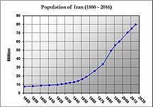 Iran-Demographics-Iran Population (1880-2016)