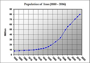 Demographics of Iran - Changes in population of Iran