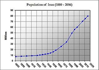 Demographics of Iran