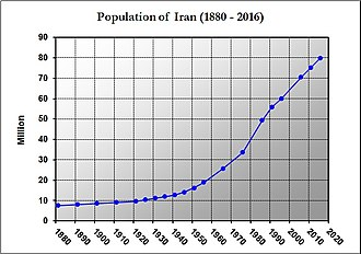 Economy of Iran - Changes in population of Iran