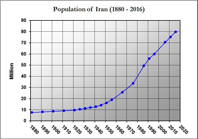 Iran Population (1880-2016)