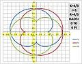 K=4 DIV 3 r=1 R=4 DIV 3 EPICYCLOID.jpg