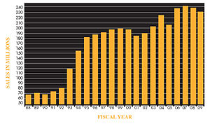 English: Kansas Lottery Yearly Sales Graph.