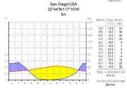 Klimadiagramm-metrisch-deutsch-San Diego-USA.png