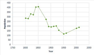 Lamarsh - Total population for Lamarsh, Essex as reported by the Census of Population from 1801 to 2011.
