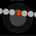 Lunar eclipse chart close-2460May05.png
