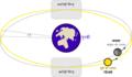Lunar eclipse diagram-hi.png