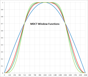 Modified discrete cosine transform - MDCT window functions: blue: Cosine, red: Sine-Cosine, green: modified Kaiser-Bessel