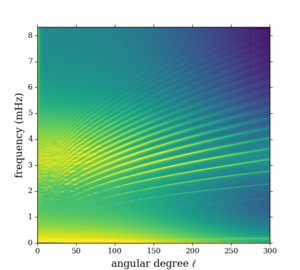 Helioseismology - Image: MDI medium angular degree power spectrum