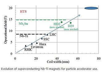 Future Circular Collider - Evolution of superconducting Nb-Ti magnets for particle accelerator use.