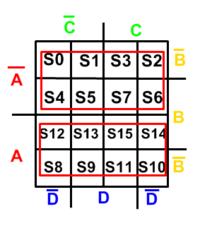 Campos de responsabilidade da variável A e sua negação respectivamente.