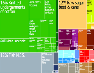 Economy of Mauritius - Graphical depiction of Mauritius's product exports in 28 color-coded categories.