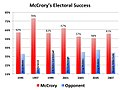 McCrory Mayoral Electoral Success.jpg
