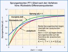 220px PT1 Glied Vorw R%C3%BCckw Differenzenquotient