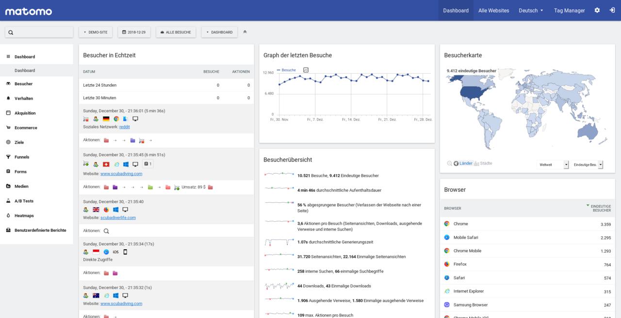 Schermata della dashboard (in tedesco)