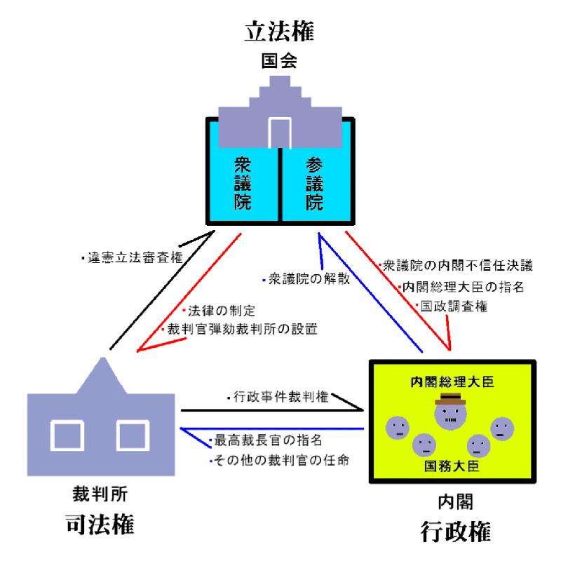 Politics Under Constitution of Japan 03