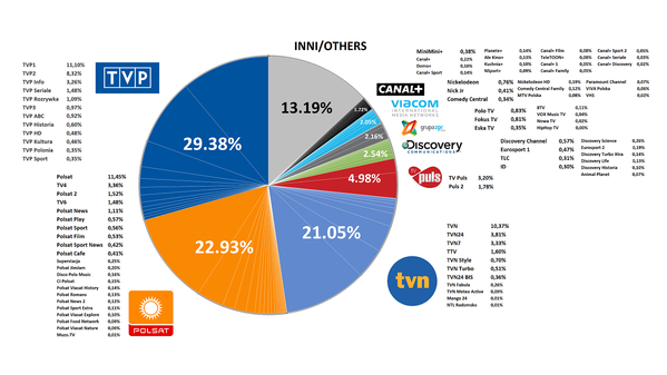 Remarkable, cable tv and market penetration have