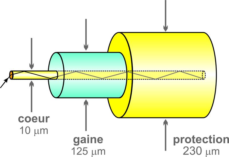 Schéma de principe d'une fibre optique | Crédit : Christophe Finot