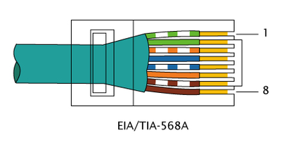 RJ-45 EIA/TIA 568A pinout right