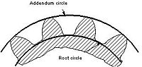 External gear root circle