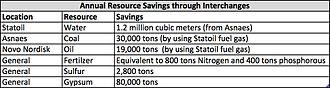 Kalundborg Eco-industrial Park - Annual resource savings in Kalundborg as of 1997
