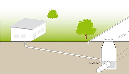 Schematic of a conventional sanitary sewer to convey blackwater and greywater from households to a centralized sewage treatment facility. Schematic of the Conventional Gravity Sewer.jpg