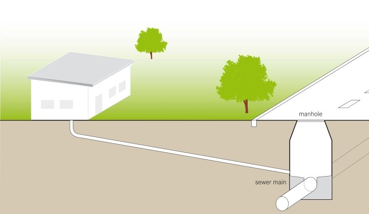 Schematic of the Conventional Gravity Sewer
