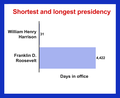 Shortest and longest presidency infographic 28071038.png