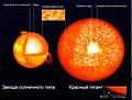 Solar-type Red Giant structure RU.JPG