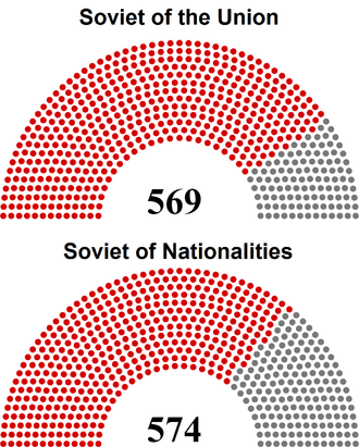 Soviet Union legislative election, 1937 - Distribution of seats