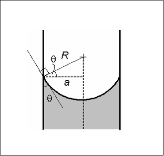 Young–Laplace equation - Spherical meniscus with wetting angle less than 90°