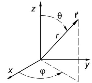 Spherical polar coordinates.png