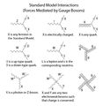 Standard Model Feynman Diagram Vertices.png