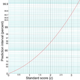 68–95–99.7 rule - Prediction interval (on the y-axis) given from the standard score (on the x-axis). The y-axis is logarithmically scaled (but the values on it are not modified).
