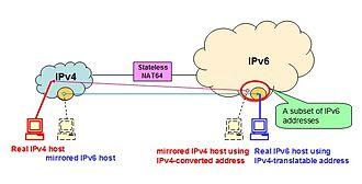 IVI Translation - Stateless NAT64 (IVI)