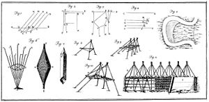 Hydraulic action - Tools to stem the erosion of rivers in the 18th century