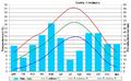 Taula climatològica de la ciutat de Lleida període 1971-2000.png