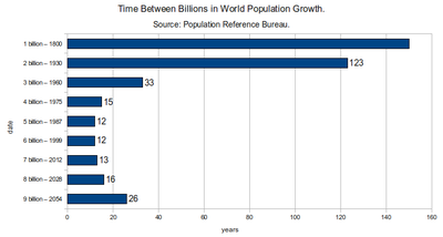 Overpopulation developing countries essay