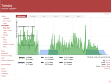 Image of TomatoUSB settings page displaying live line graph of incoming and outgoing router bandwidth